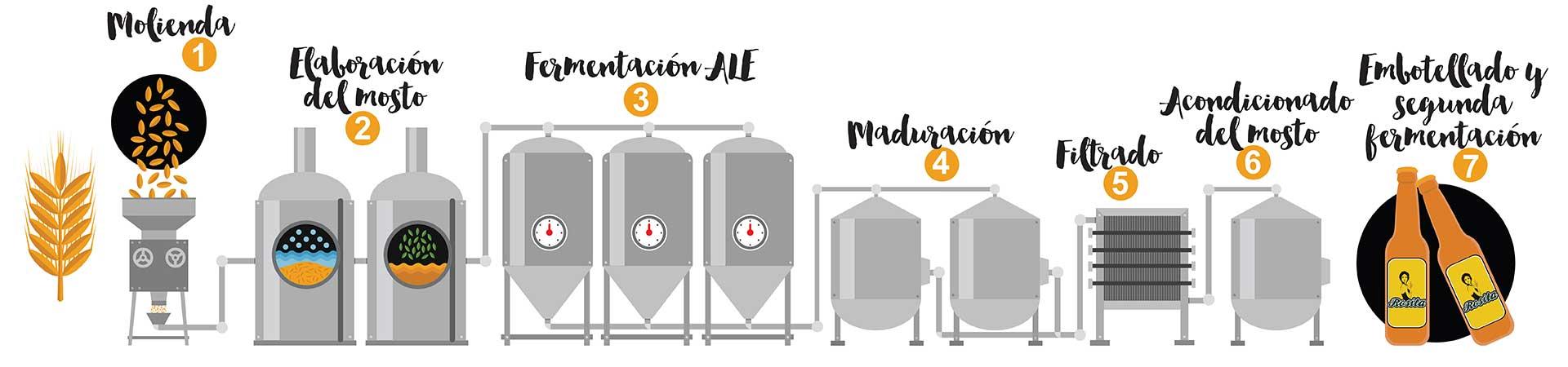 Elaboración Cerveza Rosita