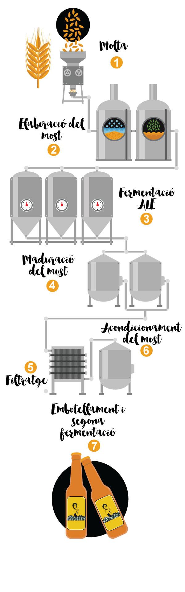Elaboració Cervesa Rosita